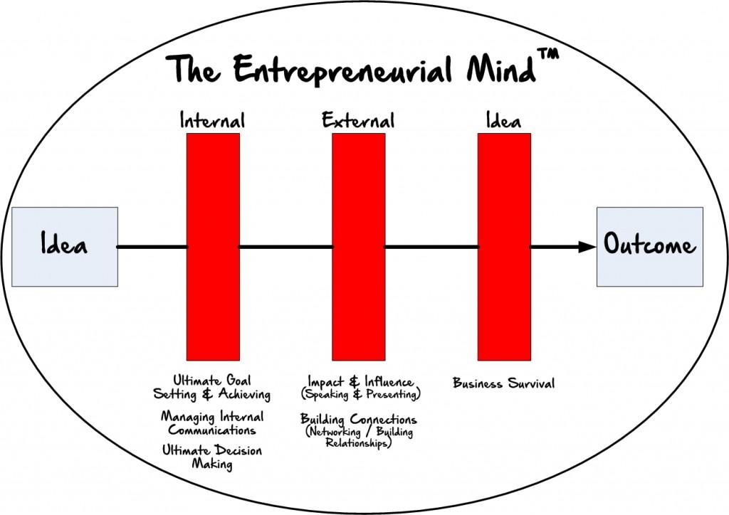 How All Entrepreneurs Think